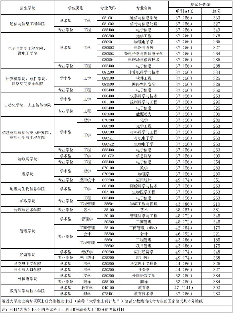 2021南京邮电大学硕士研究生考试各专业复试分数线汇总