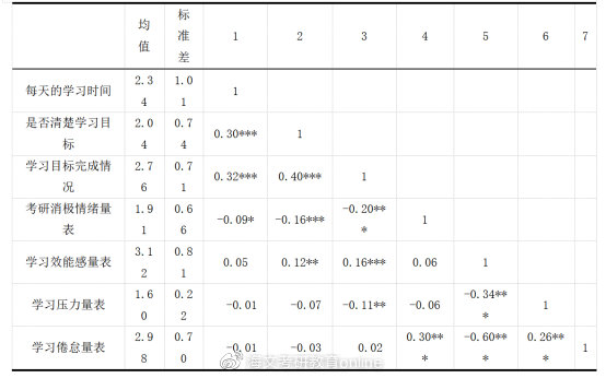 表1 学习状况与心理状况(N=725)